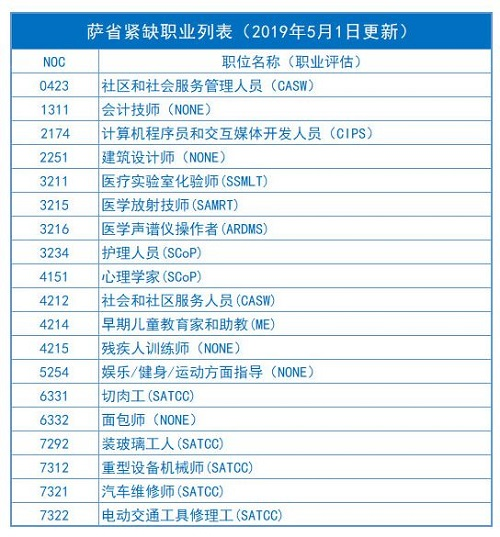 萨省移民职业列表