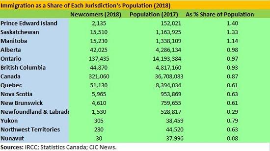 魁省技术移民