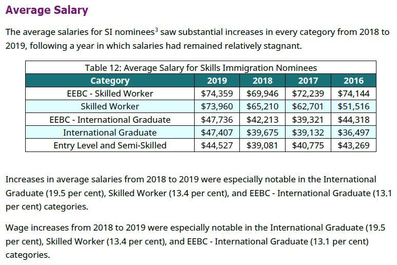 加拿大BC省提名薪资洲巡出国