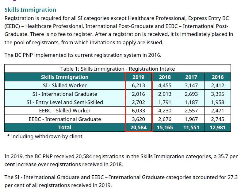 2019加拿大BC省提名注册人数洲巡出国