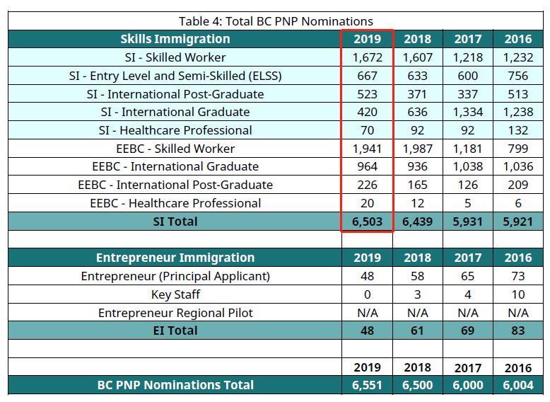 加拿大BC省提名人数2019洲巡出国