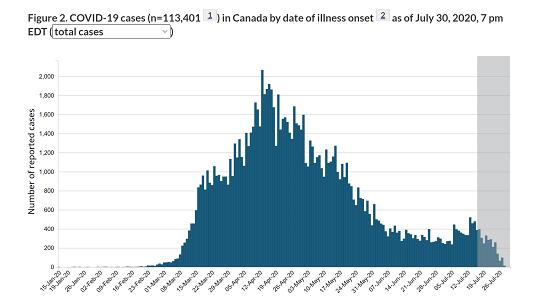 加拿大疫情